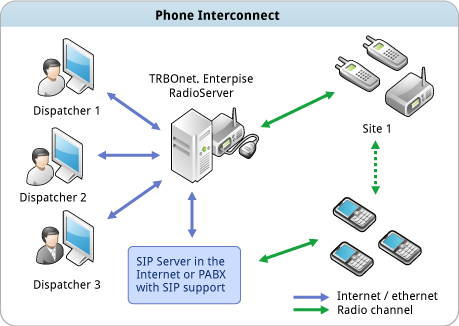 TRBOnet™ Telephone Interconnect